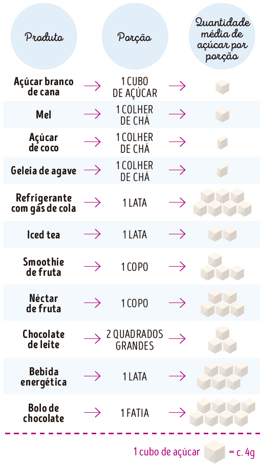 tabeça quantidade de açúcar